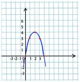 y=-x^2+4x