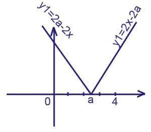 При каких значениях a все решения уравнения 2|x-a|+a-4+x=0 Удовлетворяют равенству 0≤x≤4?