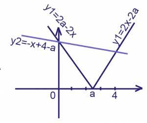 При каких значениях a все решения уравнения