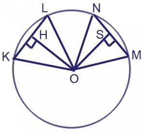 В окружности с центром O проведены две равные хорды KL и MN. На эти хорды опущены перпендикуляры OH и OS. Докажите, что OH и OS равны.