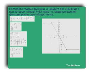 Постройте график функции y=|x-3|-|x+3| и найдите значение k