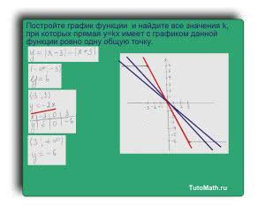 Постройте график функции y=|x-3|-|x+3| и найдите значение k, при которых прямая y=kx имеет с графиком данной функции ровно одну общую точку.