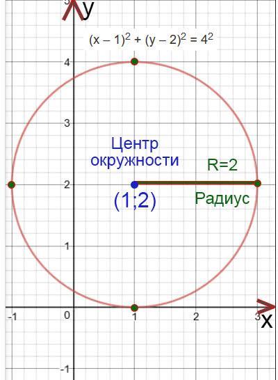 Построить окружность по уравнению