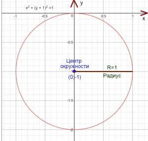 Построим окружность по уравнению