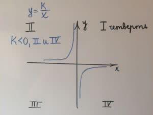 гипербола, где k<0 ветви гиперболы находятся во 2 и 4 четверти