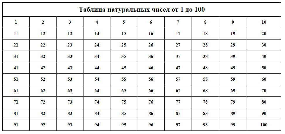 Таблица натуральных чисел от 1 до 100
