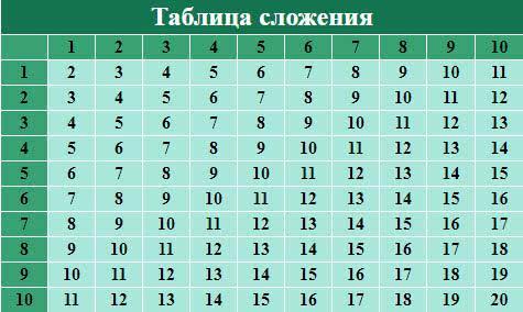 Таблица сложения натуральных чисел от 1 до 10
