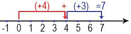 Сложение положительных целых чисел