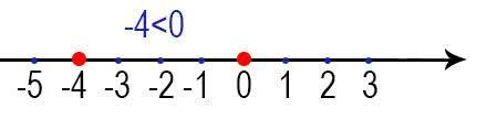 Сравнение чисел на координатной прямой