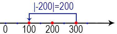 Модуль числа 200
