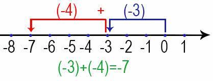 Сложение отрицательных целых чисел