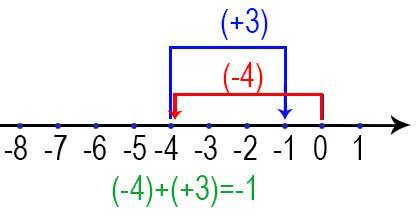 Сложение целых чисел с разными знаками