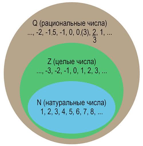 Множество рациональных чисел