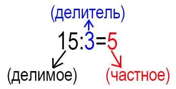 деление целых чисел