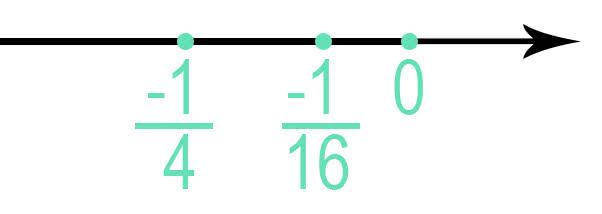 сравнение рациональных чисел с одинаковыми отрицательными числителями