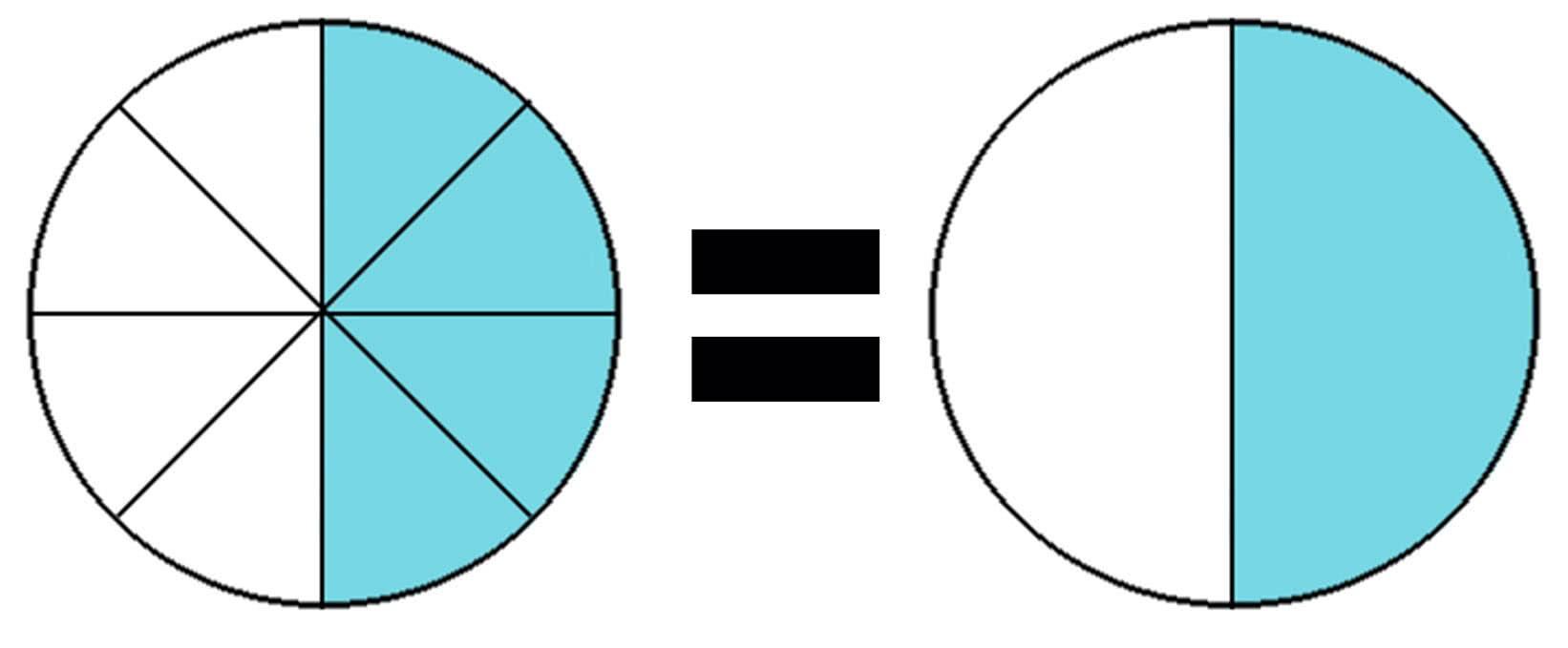 основное свойство рациональных чисел