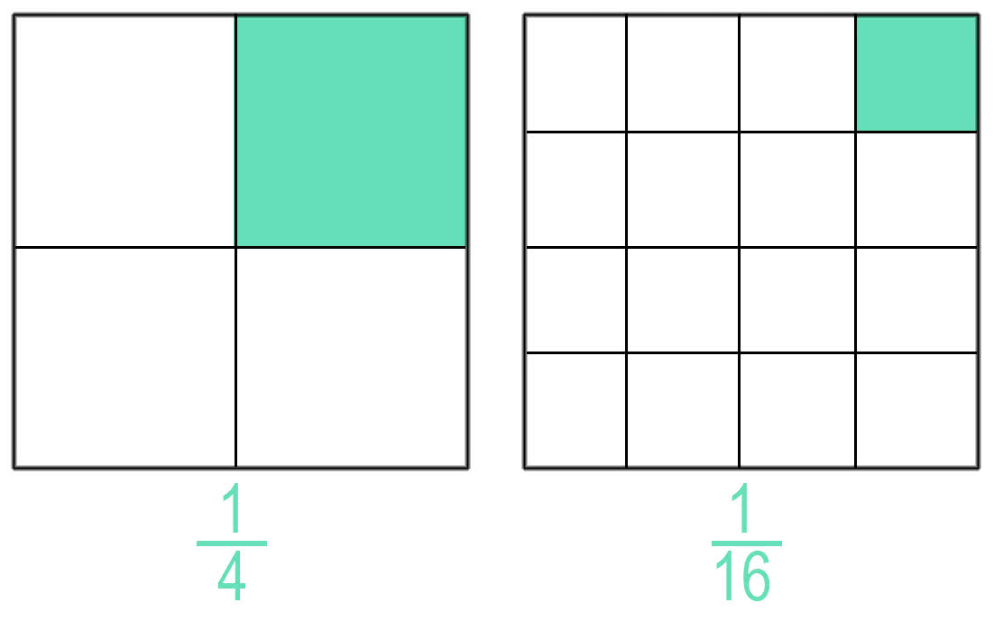 Сравнение рациональных чисел с одинаковыми числителями