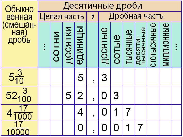Разряды и классы десятичных дробей