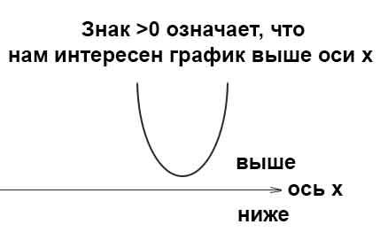 парабола выше оси х