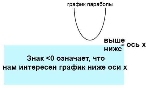 парабола ниже оси х