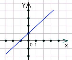 графический способ задания функции