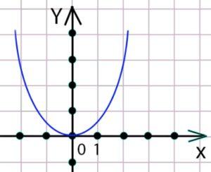 графический способ задания функции парабола