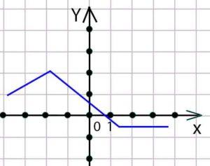 графический способ задания функции произвольный