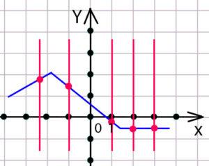 Сколько бы мы не проводили вертикальных линий, всегда будет одно пересечение с графиком. Следовательно, изображенная фигура является графиком функции.