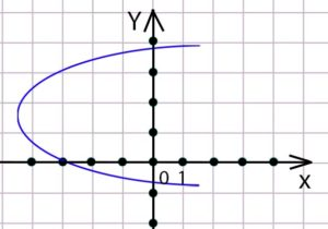 Является ли графическим заданием какой-либо функции фигура?