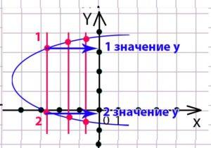 При проведении вертикальных линий у нас имеется два пересечения. То есть у одной вертикальной линии два пересечения с фигурой. По определению переменной x должно соответствовать только одно значение переменной y, а у нас два пересечения фигуры. Следовательно, данная фигура не является графиком функции.